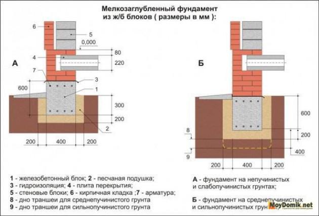 Условия для расчета конструкции фундамента
