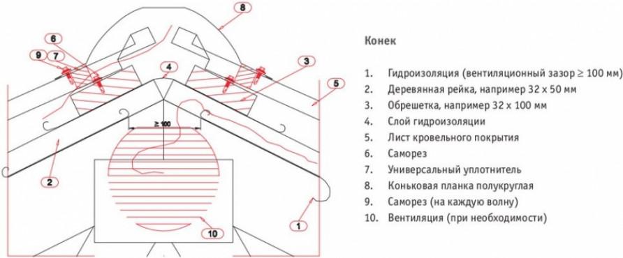 Как укладывать металлочерепицу на крышу с треугольным или трапециевидным скатом