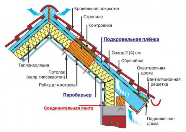 Пароизоляция для мансардной крыши