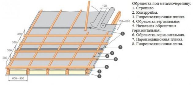 Обрешетка под металлочерепицу