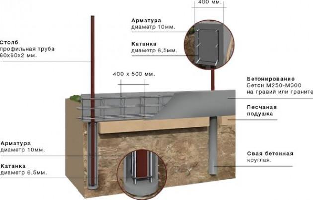 Устройство ленточных фундаментов на местности