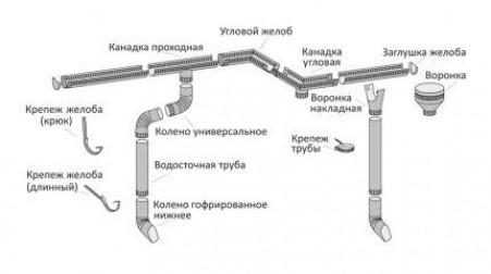 Конструктивные особенности водосточных систем