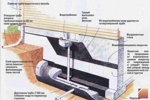Ленточный и плитный фундаменты