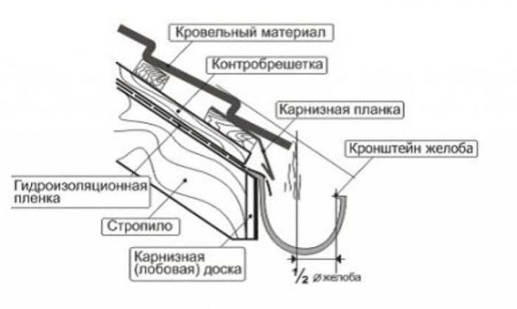 Виды водосточных систем