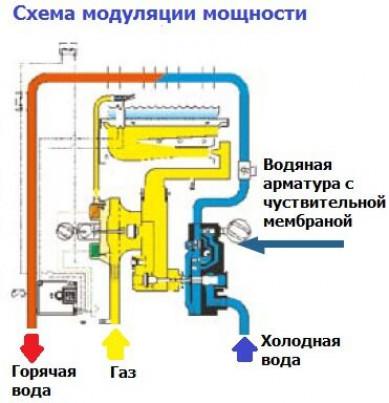 Основные характеристики колонок
