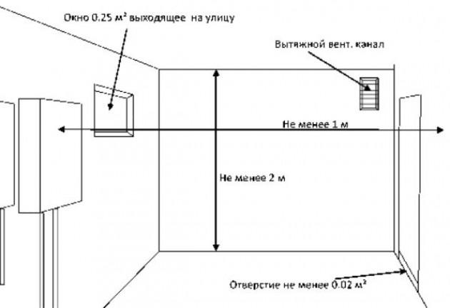 Правила установки напольного газового котла