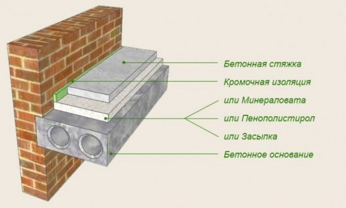 Технология теплоизоляции бетонного пола