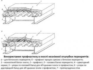 Перекрытие из бетона по профлисту
