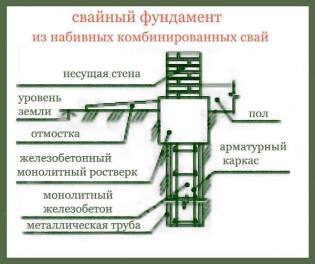 Технология расположения свайных конструкций