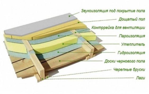 Технология утепления пола в деревянном доме на винтовых сваях