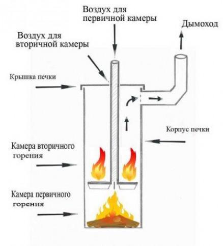 Основные элементы пиролизных печей