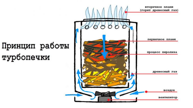 Основные типы конструкций самодельных печей