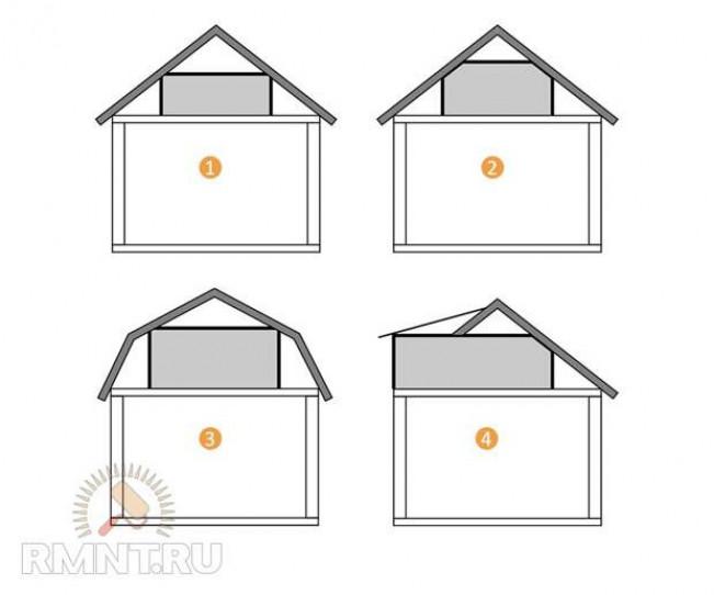 Рекомендации по наклону крыши взависимости от назначения иматериала