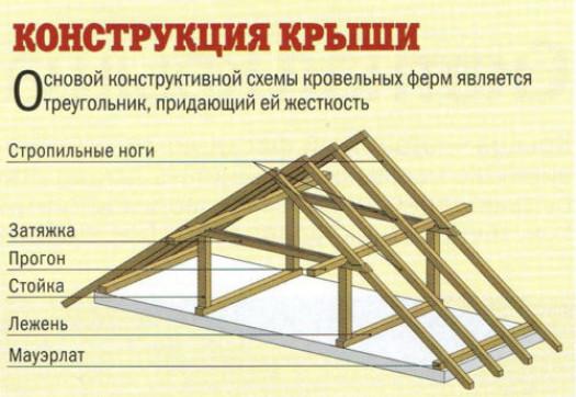 Стропильная система своими руками. Основные детали конструкции крыши