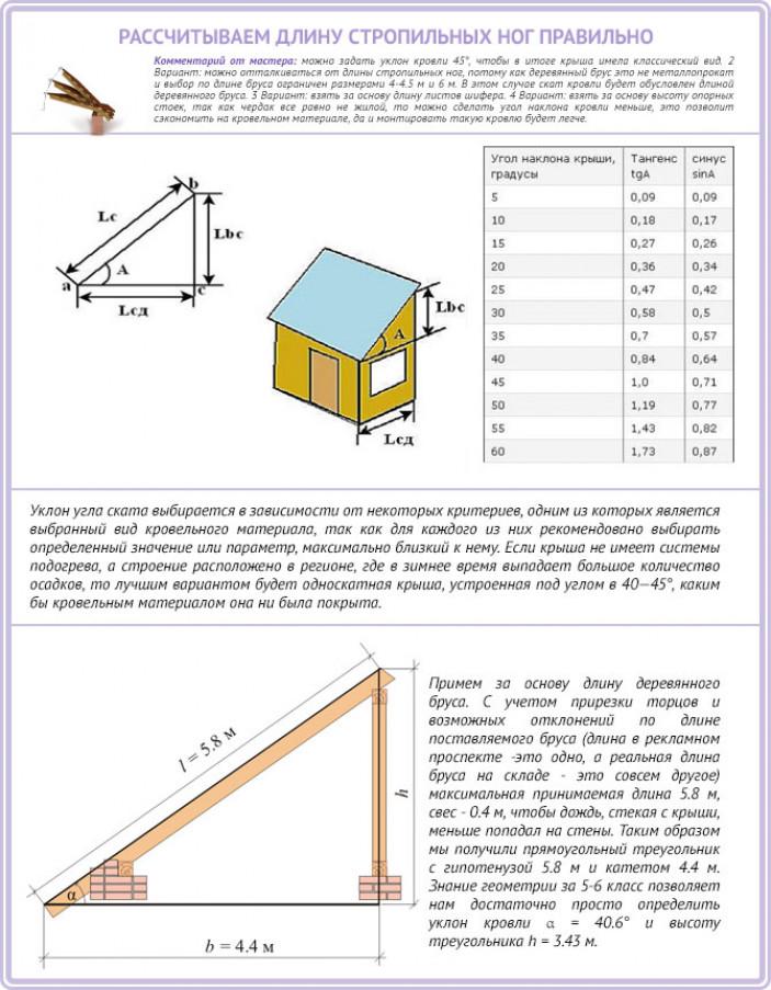 Оптимальные показатели расчета угла наклона крыши в один скат