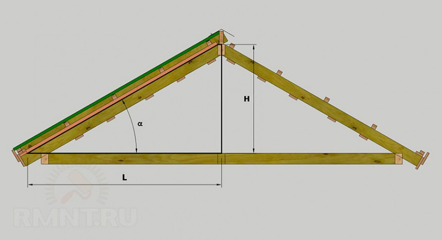 Единицы измерения угла наклона крыши
