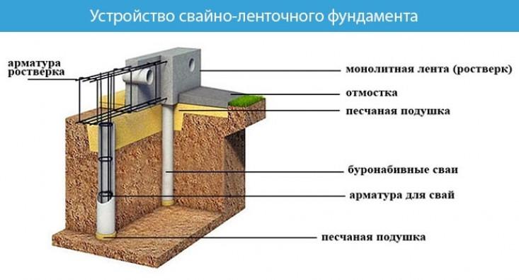 Устройство свайно-ленточный фундамент