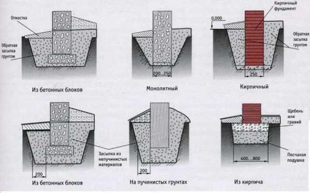 Какие марки и классы прочности бетона существуют