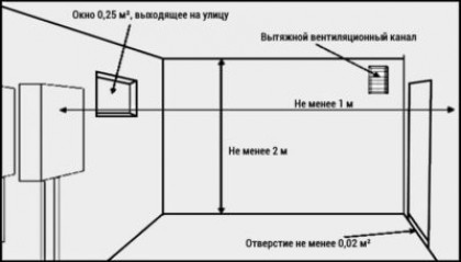 Требования к помещению для установки газового котла — СНиП, схема, советы
