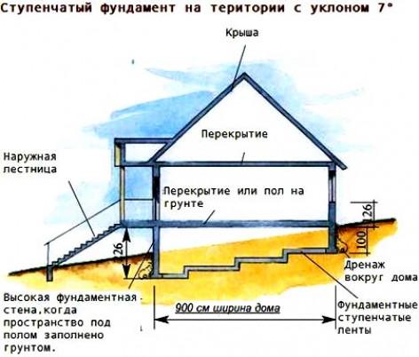 Ступенчатый фундамент на склоне