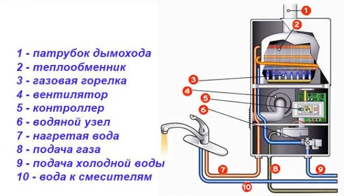 Устройство современных газовых колонок