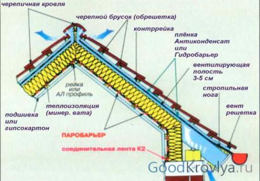 Виды пленок для гидроизоляции ↑