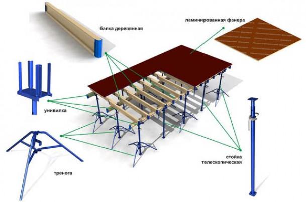 Телескопические стойки для опалубки перекрытия, конструкция, характеристики и разновидности