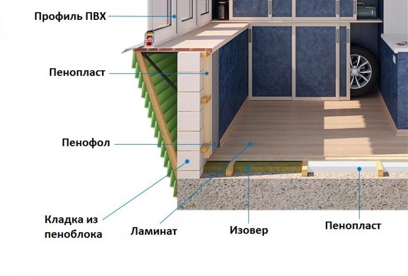 Различные материалы и их использование