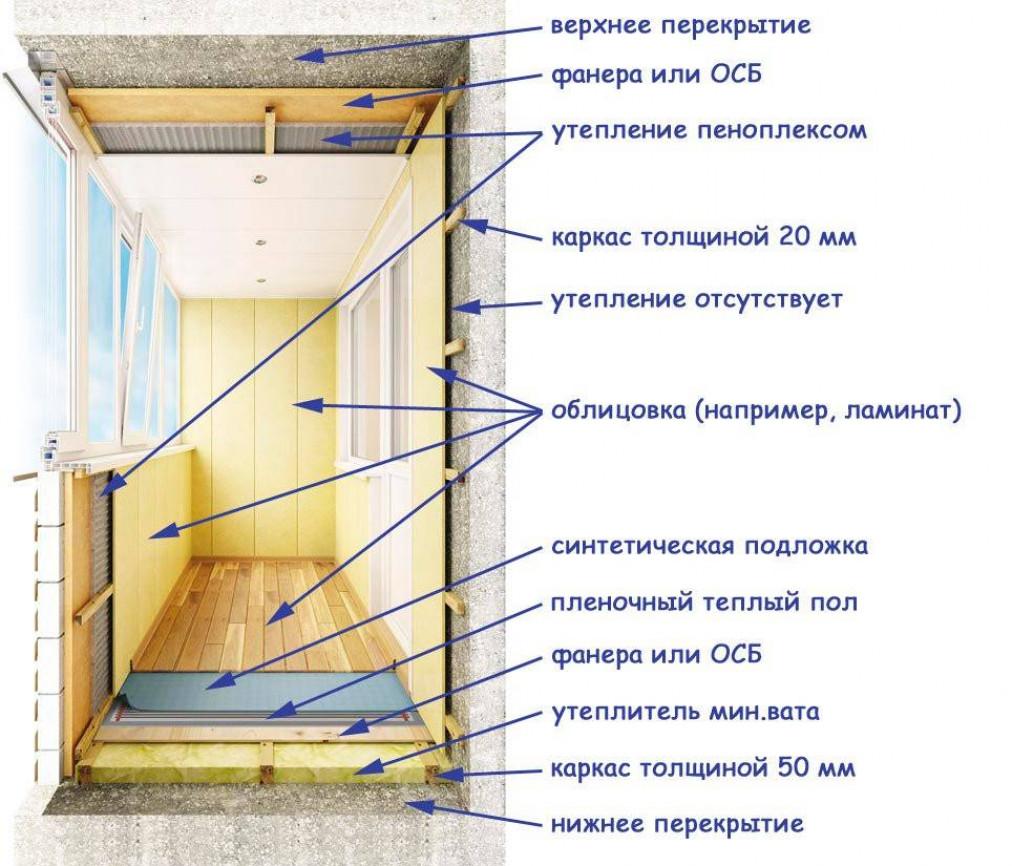 Начало работ по утеплению балкона своими руками