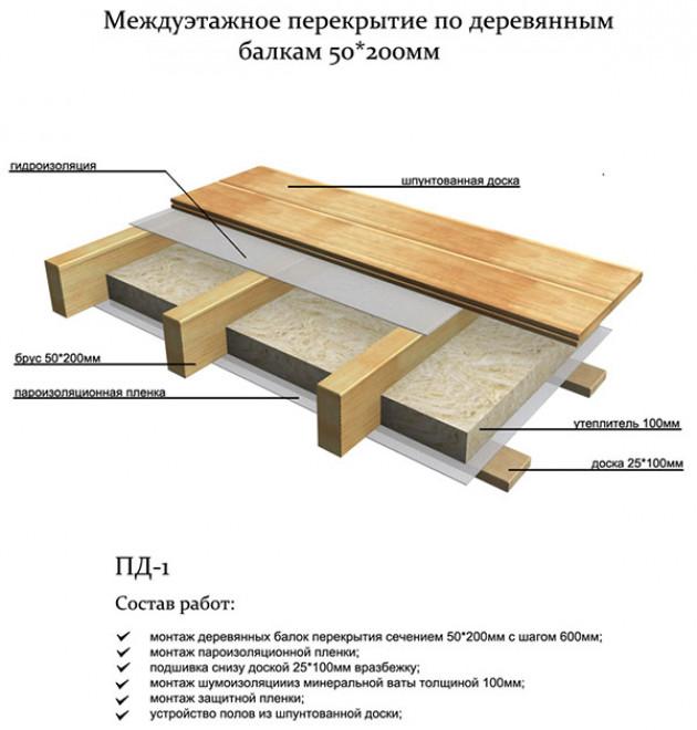 Сборные конструкции