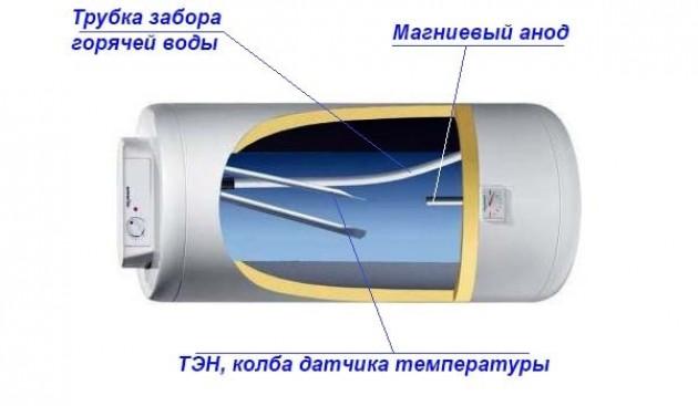 Меняем защитный анод электрического бойлера