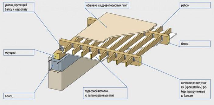 Типы перекрытий в домах из газобетона
