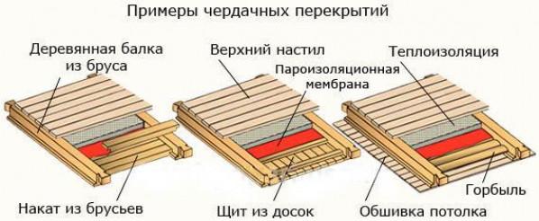 Преимущества деревянных перекрытий