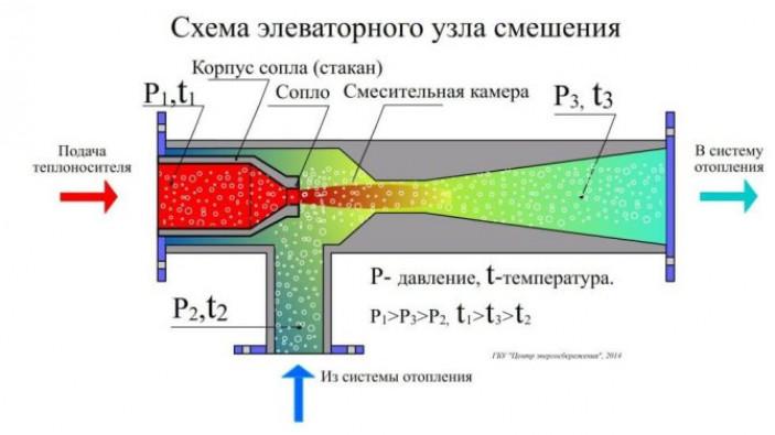 Элеваторный узел системы отопления: размеры