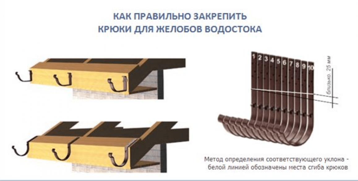 Инструкция по установке водосточной системы