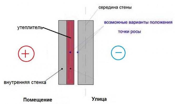 Пароизоляция с отражающим слоем Изоспан F