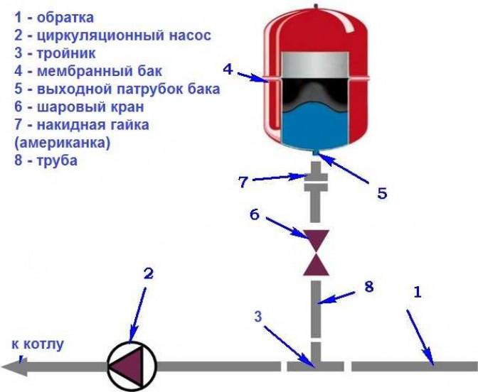 Принцип работы системы закрытого типа