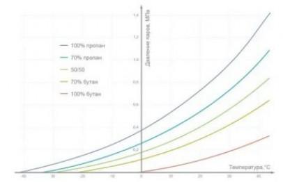 Зачем смешивают пропан и бутан – свойства газов