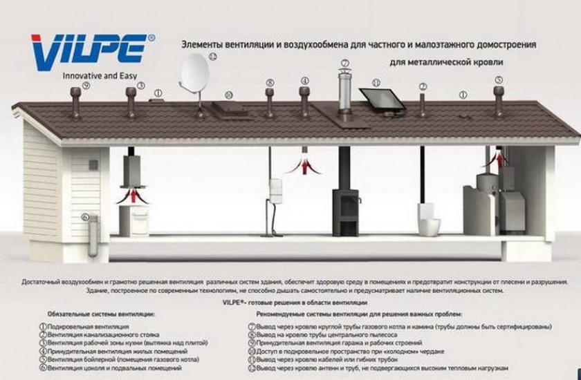 Обзор вентиляционных систем