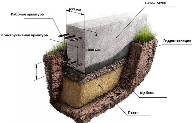 Что делать до того, как выбрать фундамент для дома из керамических боков?